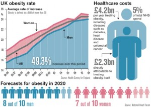 uk-obesity-projections-health-survey-for-england