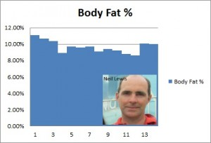 body fat - neil