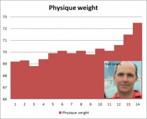 neil physique weight
